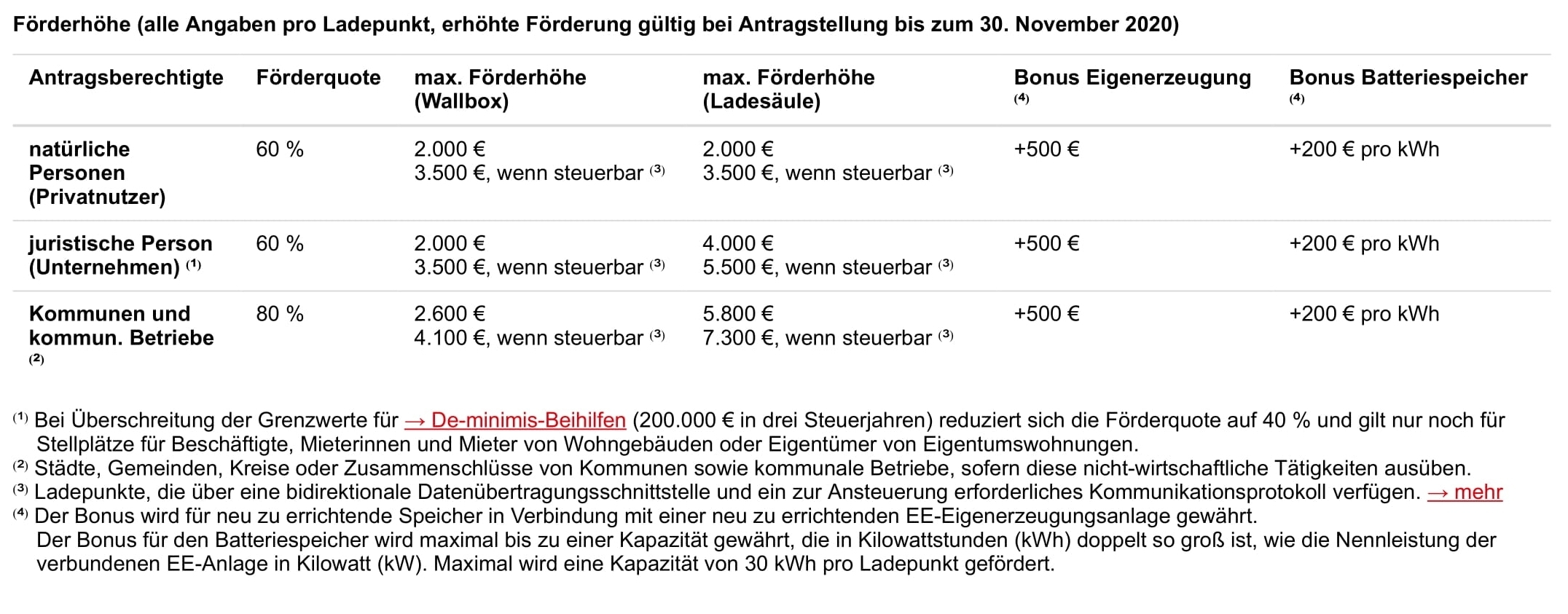 AAA-Nicht-öffentlich-zugängliche-Ladeinfrastruktur-_-ElektroMobilität-NRW-1.jpg