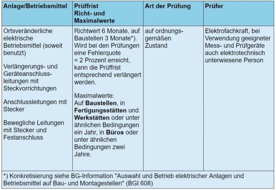 Ortsveränderliche_elektrische_Betriebsmittel_-_wie_oft_prüfung_-_bgv_a3_550_378.jpg